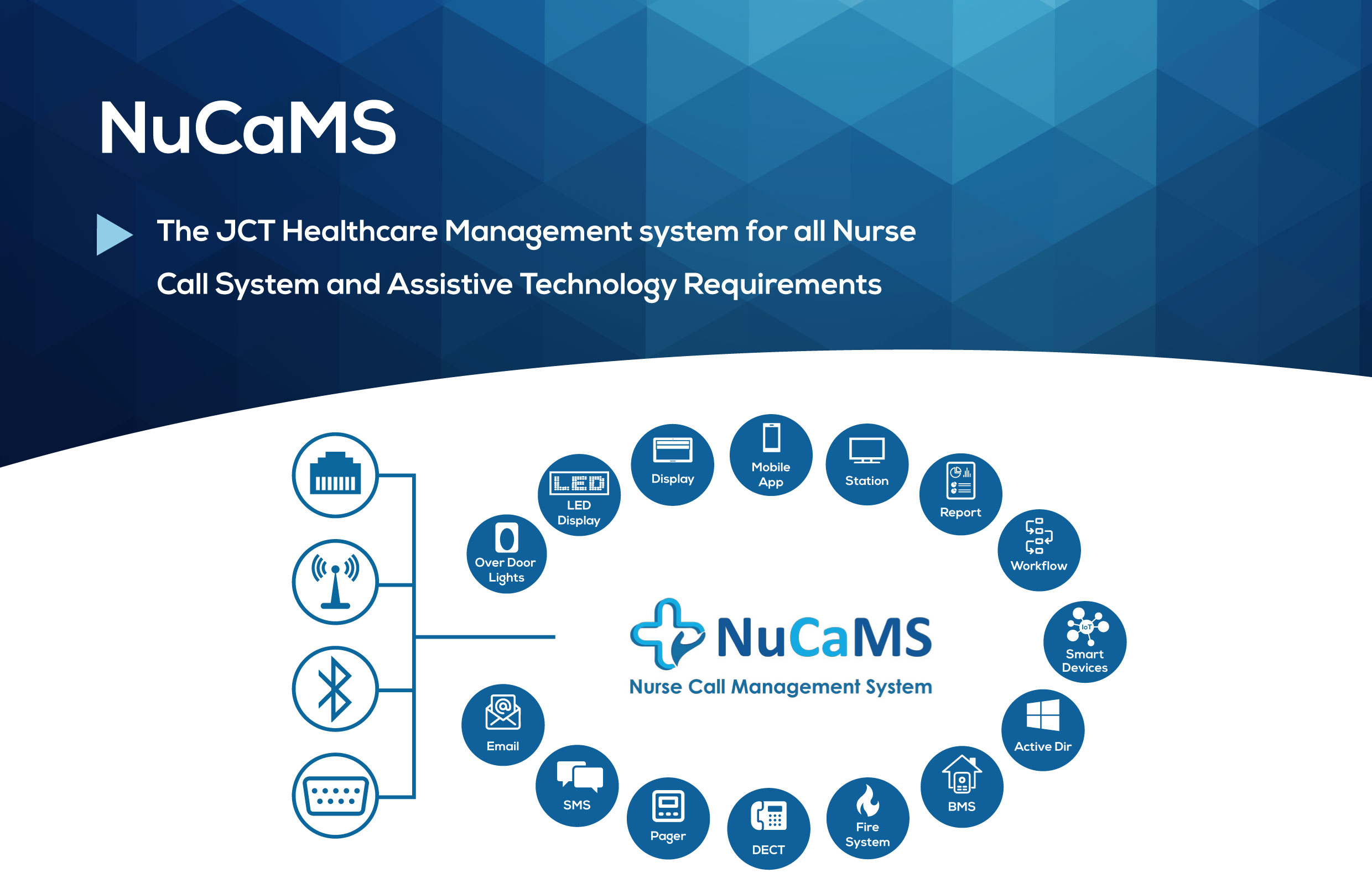Nurse Call System (NuCaMS) - JCT Healthcare Technology